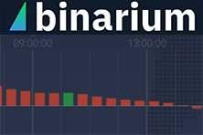 Индикатор Awesome Oscillator терминала Бинариум, его особенности, сигналы и точки входа