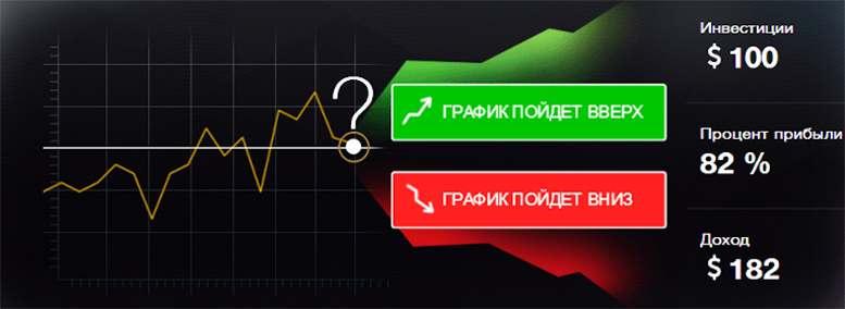 КУРС ОПЦИОНЫ №1 - ГЛАВА 1 - Чем являются Бинарные опционы и Бинарная торговля