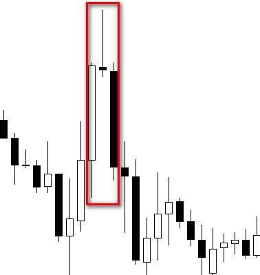 Price Action на бинарных опционах – особенности применения ценового прогнозирования