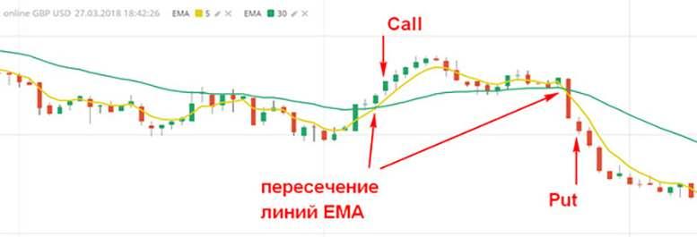 Индикатор EMA терминала Бинариум: его особенности, сигналы и точки входа