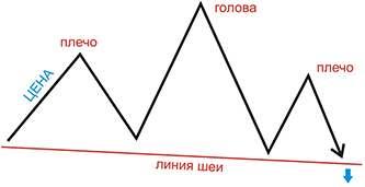 Фигуры разворота тренда, в торговле на бинарных опционах.