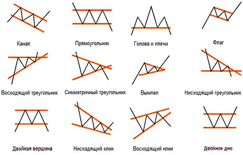 Графические модели в трейдинге бинарными опционами.