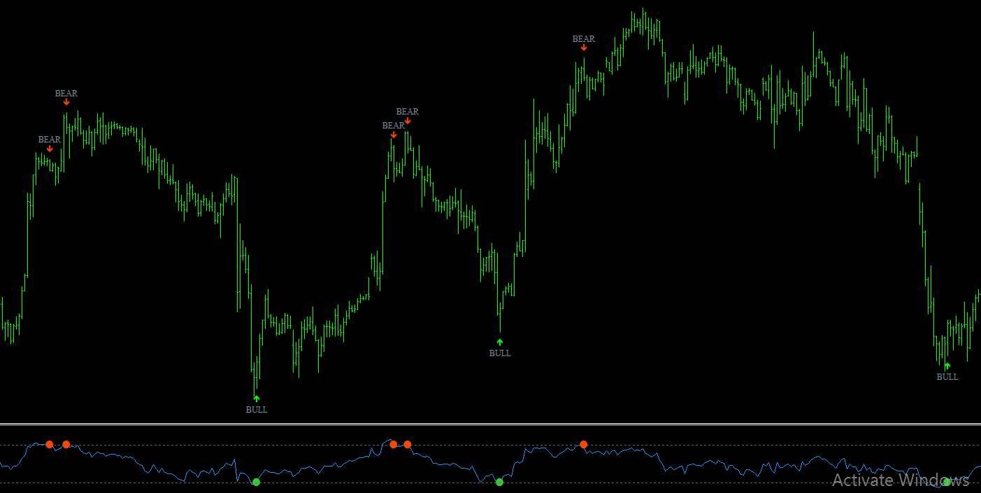 Индикатор-осциллятор RSI терминала Бинариум, его особенности, сигналы и точки входа