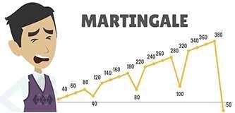 Почему стратегия Мартингейла столь популярна среди трейдеров?