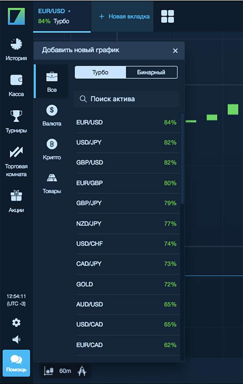 Виды активов для торговли и заработка на бинарных опционах, обзор и рекомендации от Бинариум.