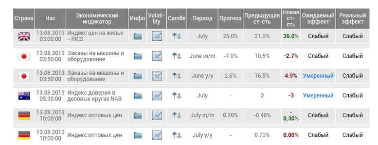Экономический и новостной календарь в трейдинге опционами - стоит ли использовать? Мнение от Бинариум.