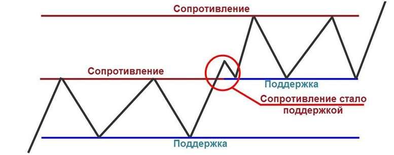 Строим и торгуем по уровням сопротивления / поддержки - советы от Бинариум.