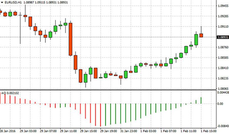 Индикатор Awesome Oscillator Билла Вильямса – как правильно понимать сигналы и использовать в сделках - Советы от Finmax.