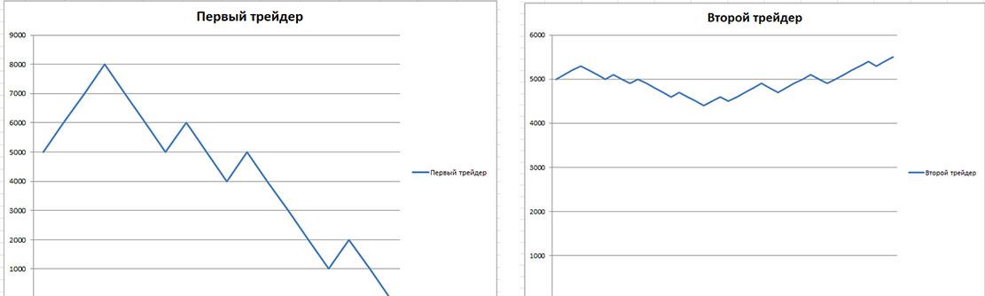 Особенности риск менеджмента при работе с бинарными опционами.