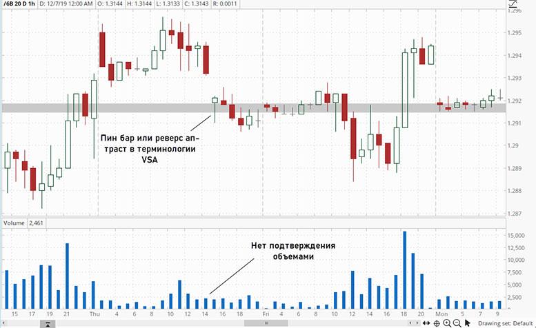 VSA (Volume spread analysis) - анализ графиков Форекс с применением объемов. Часть 2.
