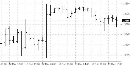 Виды графиков в торговле бинарными опционами – зачем их применять? Советы Finmax.