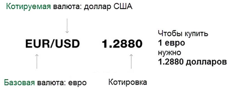 Валютные пары для торговли на бинарных опционах