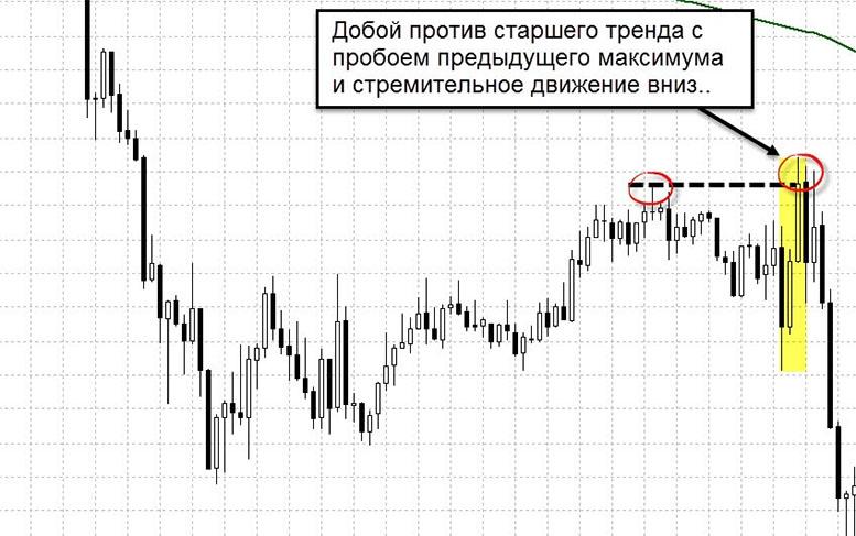 Торговля против тренда и по тренду – особенности и советы от Binarium