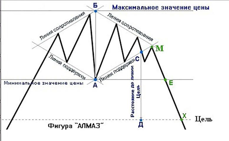 Редкие но эффективные фигуры в техническом анализе. Мнение Бинариум.