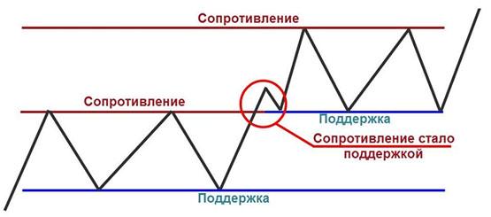 Линии сопротивления — для чего нужны и как правильно использовать - мнение Бинариум.