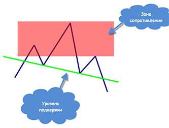 Курс по опционам. Раздел 3 — «Старшая Школа» — Глава 1. Часть 9. — Линии, уровни и зоны поддержки и сопротивления (support & resistance) в трейдинге на бинарных опционах.