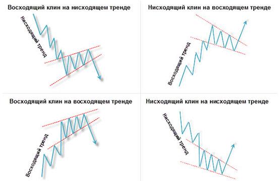 Фигуры Клин и Вымпел, в чем разница и как использовать в трейдинге - советы от Бинариум.