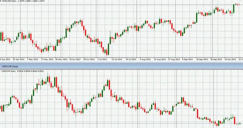 Корреляция валютных пар, что это и как правильно ее использовать для трейдинга в плюс - мнение Бинариум.