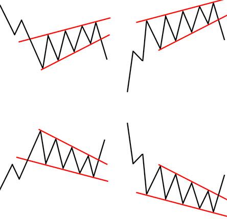 Фигуры продолжения тренда в техническом анализе. Советы от Бинариум.