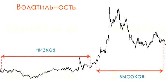 Волатильность валютных пар, как использовать в трейдинге - советы от Бинариум
