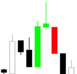 Основные модели японских свечей: паттерны разворота продолжения тренда