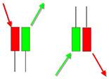Японские свечи для начинающих и профессионалов: графический анализ финансовых рынков с помощью японских свечей.
