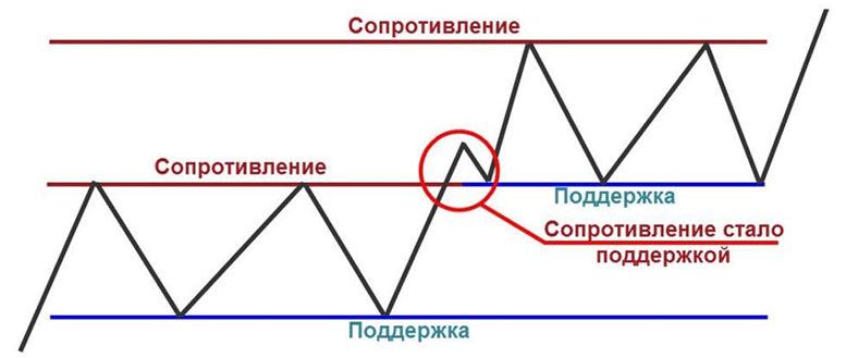 Курс по опционам. Раздел 3 — «Старшая Школа» — Глава 1. Часть 5. — Линии, уровни и зоны поддержки и сопротивления (support & resistance) в трейдинге на бинарных опционах.