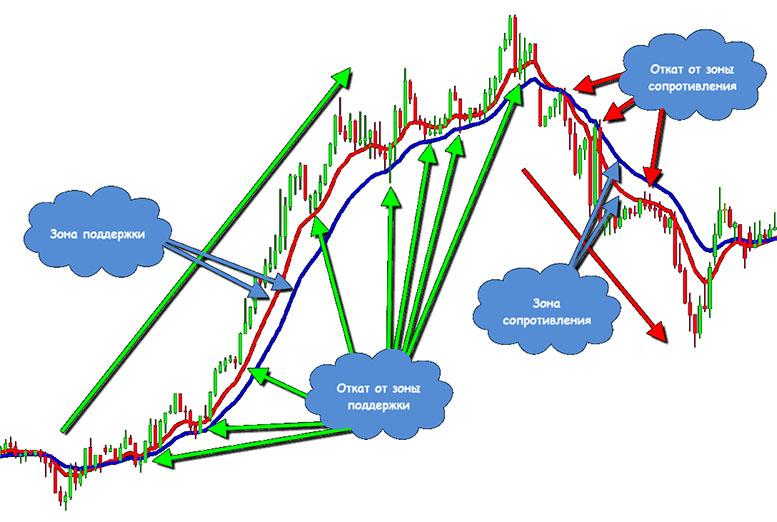 Скользящая средняя (Moving Average): как пользоваться индикатором и прибыльные торговые стратегии.