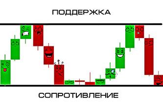 Линии поддержки — для чего нужны и как правильно использовать - мнение Бинариум.