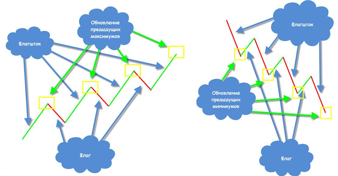 Фигуры технического анализа в трейдинге: основные фигуры технического анализа с изображениями и примерами использования. Часть 1 из 4.