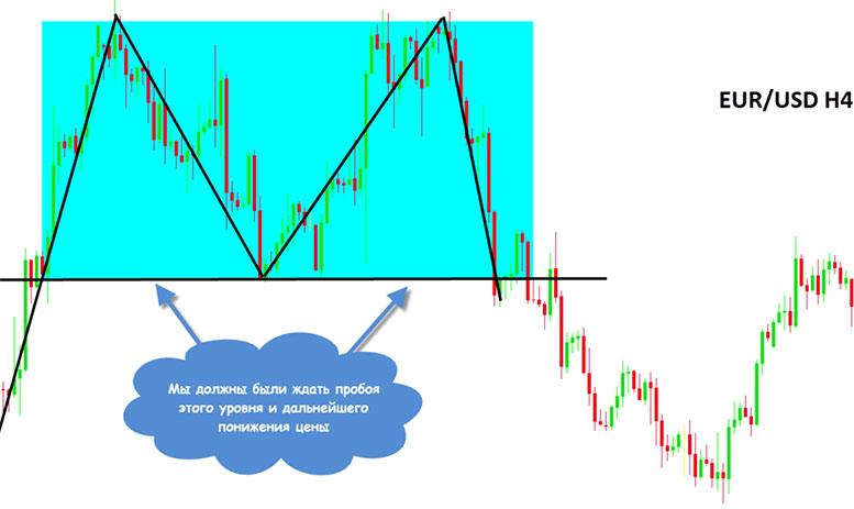 Мультифреймовый анализ графиков в трейдинге: как анализировать графики и торговать на нескольких тайм фреймах