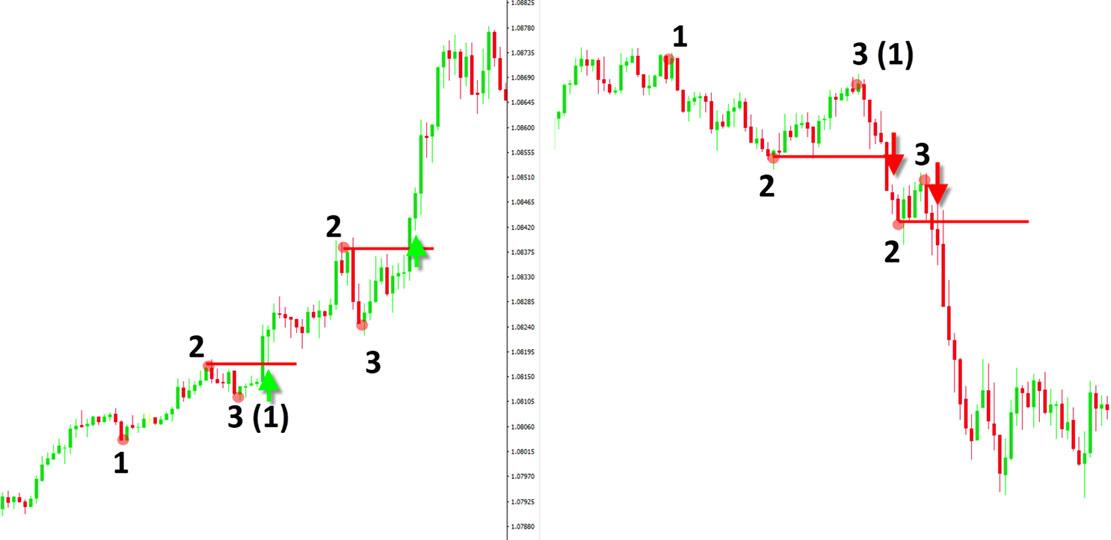 Как правильно торговать по трендам, откатам и во время боковых движений (консолидации) + учимся определять разворот тренда.