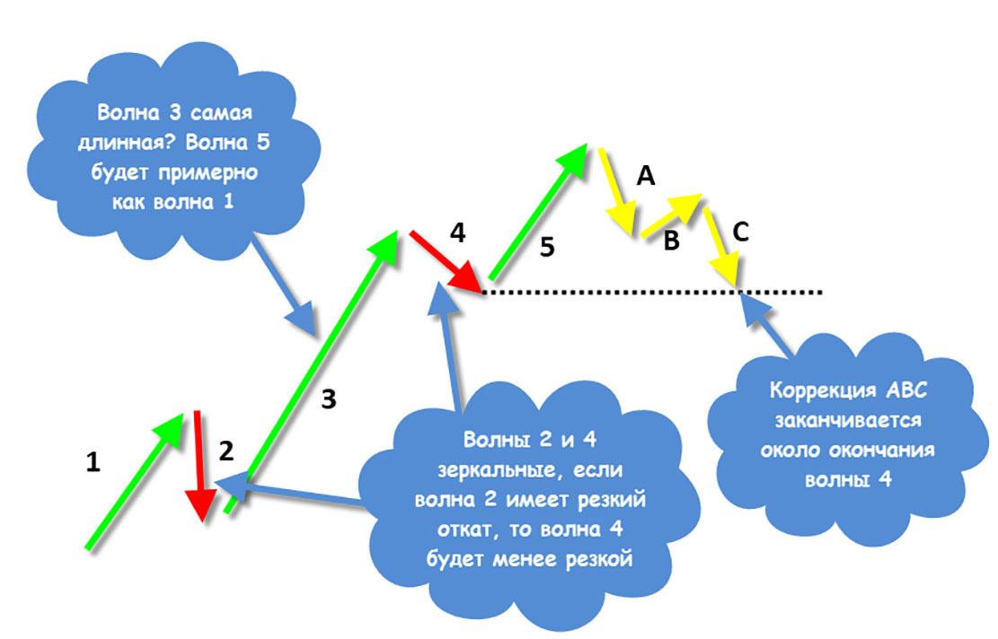 Теоретическая модель по Ральфу Эллиоту - анализ и волнообразование в теории Эллиота.