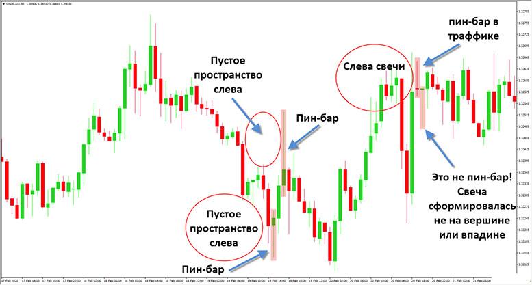 Price Action – торговая стратегия для постоянного заработка на форекс.