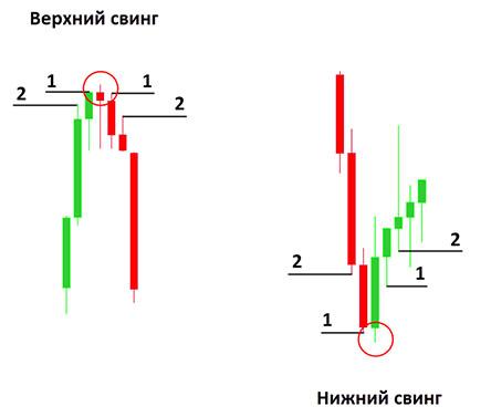 Числа, уровни, последовательность (ряд) Фибоначчи и золотое сечение Фибоначчи в трейдинге.