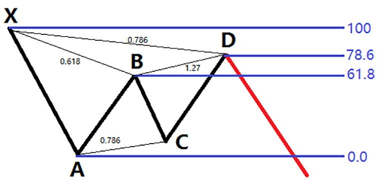 Индикатор для бинарных опционов и форекс - ZUP и бабочка Гартли