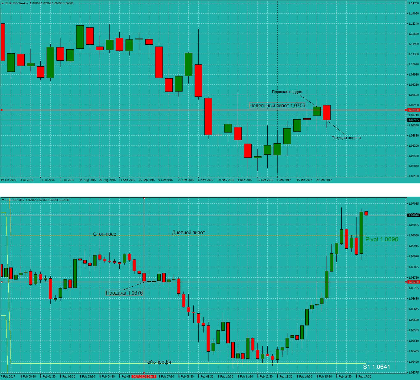 Stress free Trading System: торговая система для бинарных опционов и форекс.